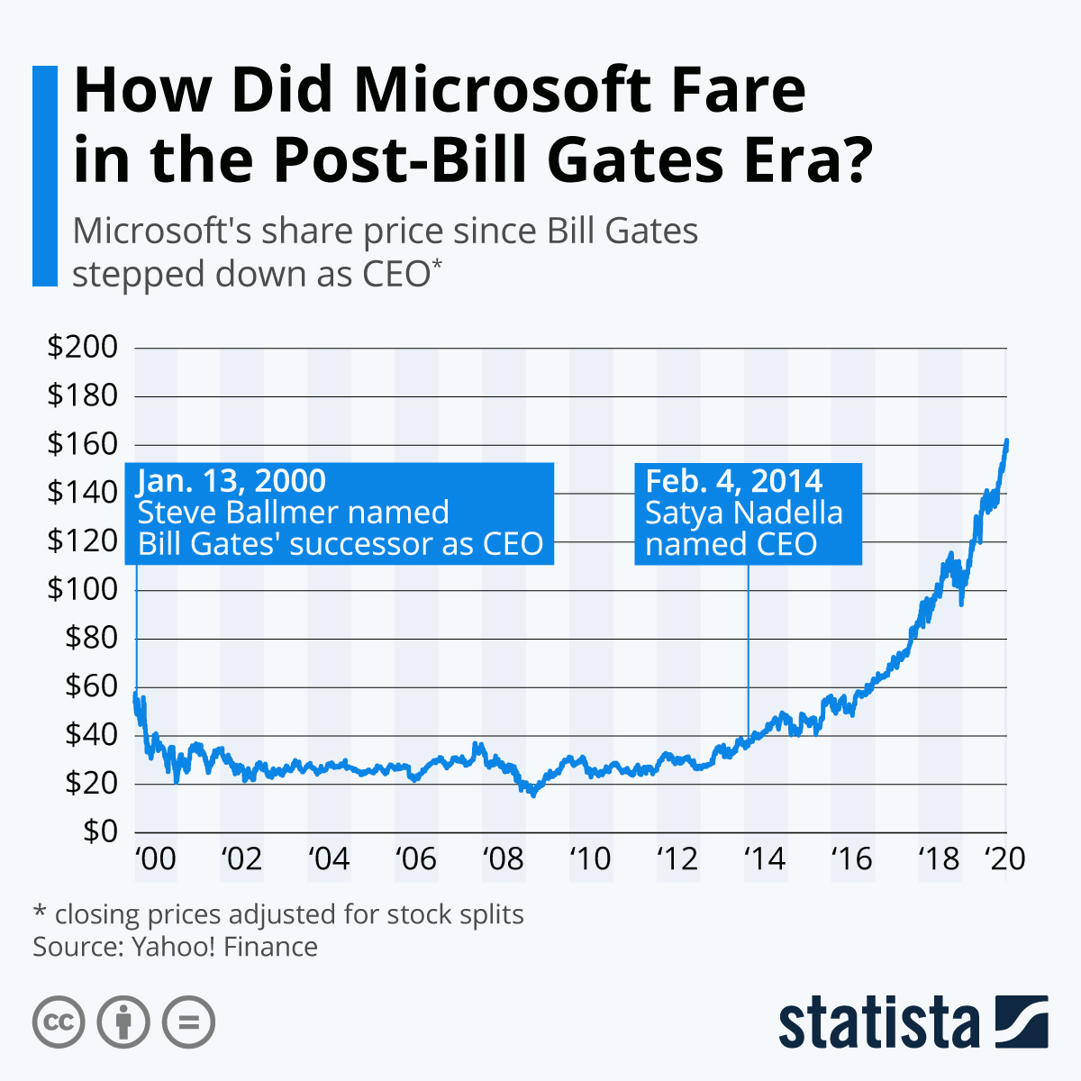 Microsoft's share price since Bill Bates stepped down as CEO