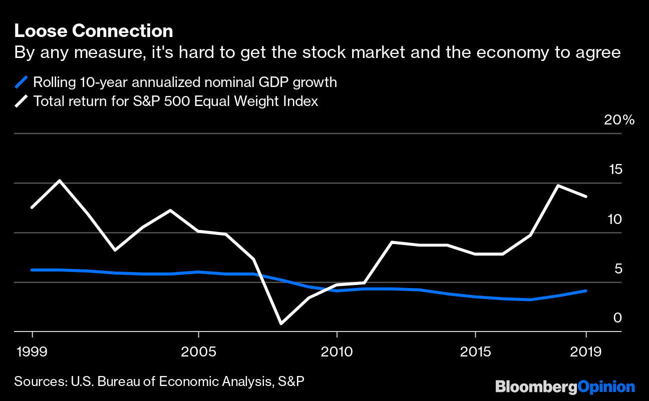 Stock market and the economy chart