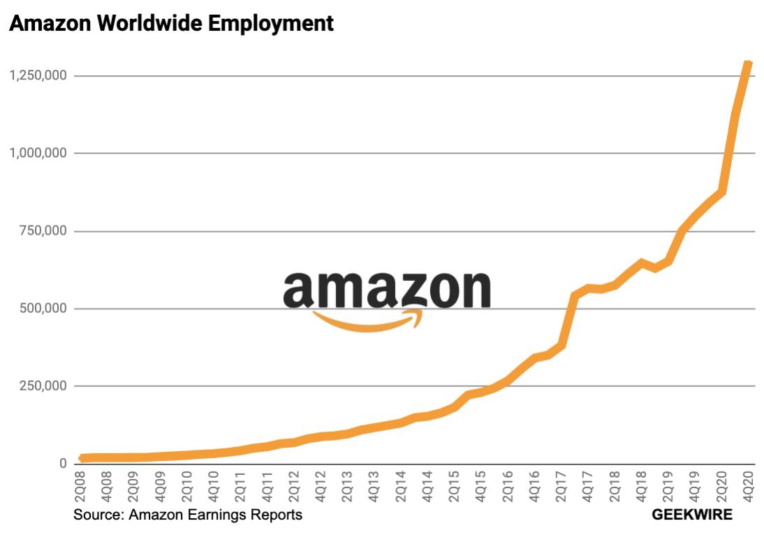 Chart of Amazon worldwide employment
