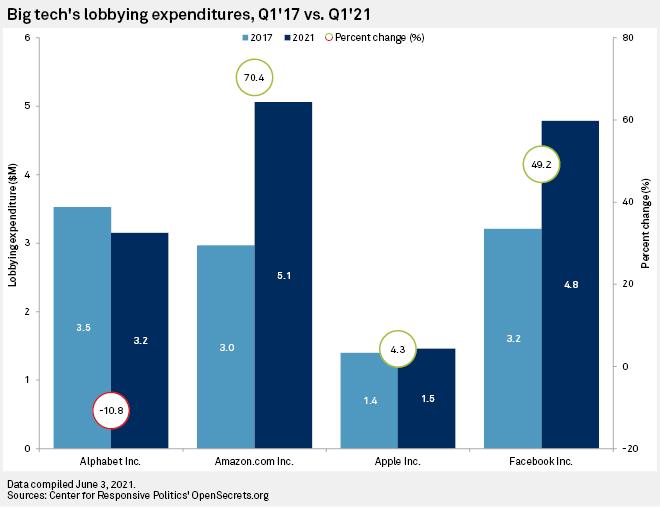 Big tech's lobbying expenditures