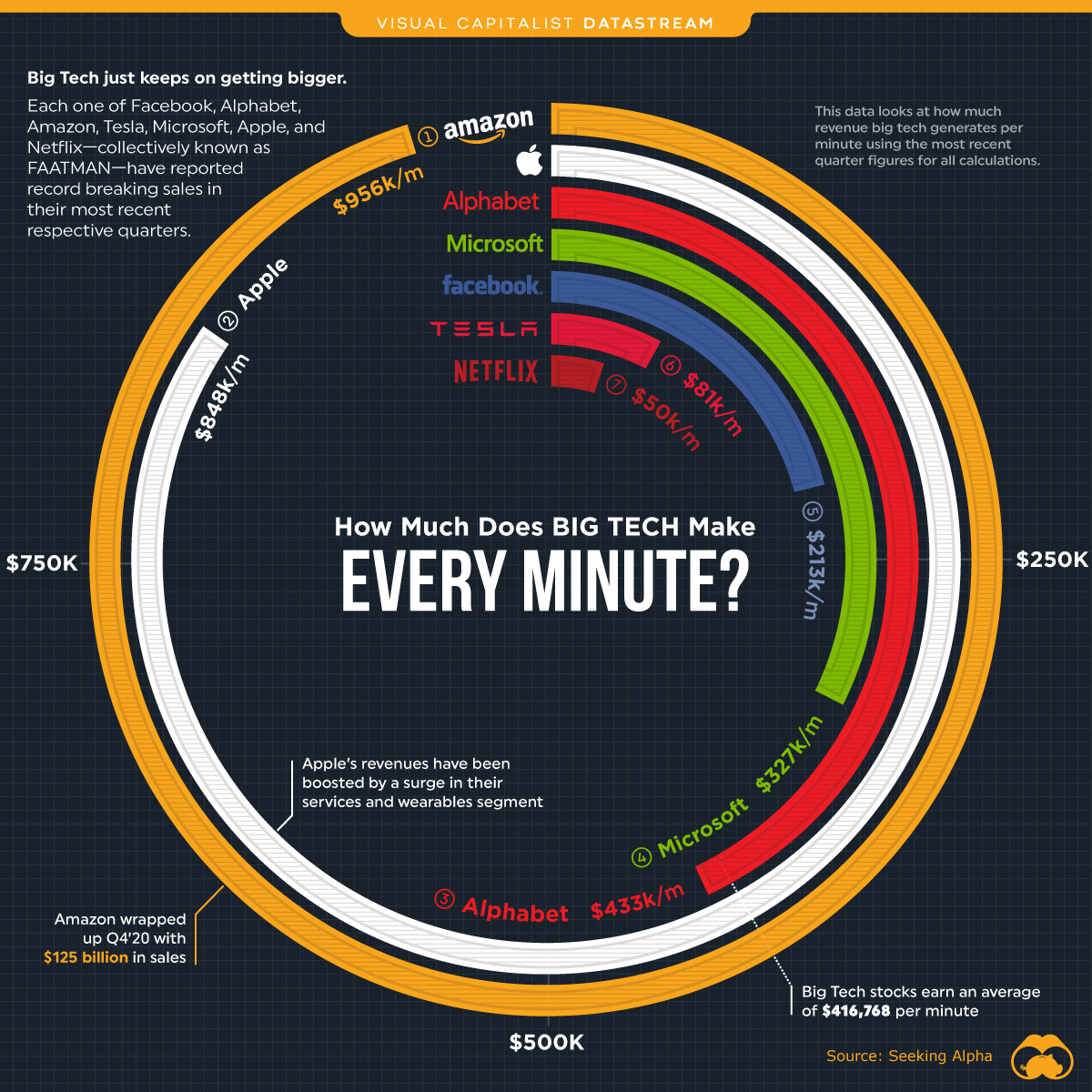 How much big tech makes every minute