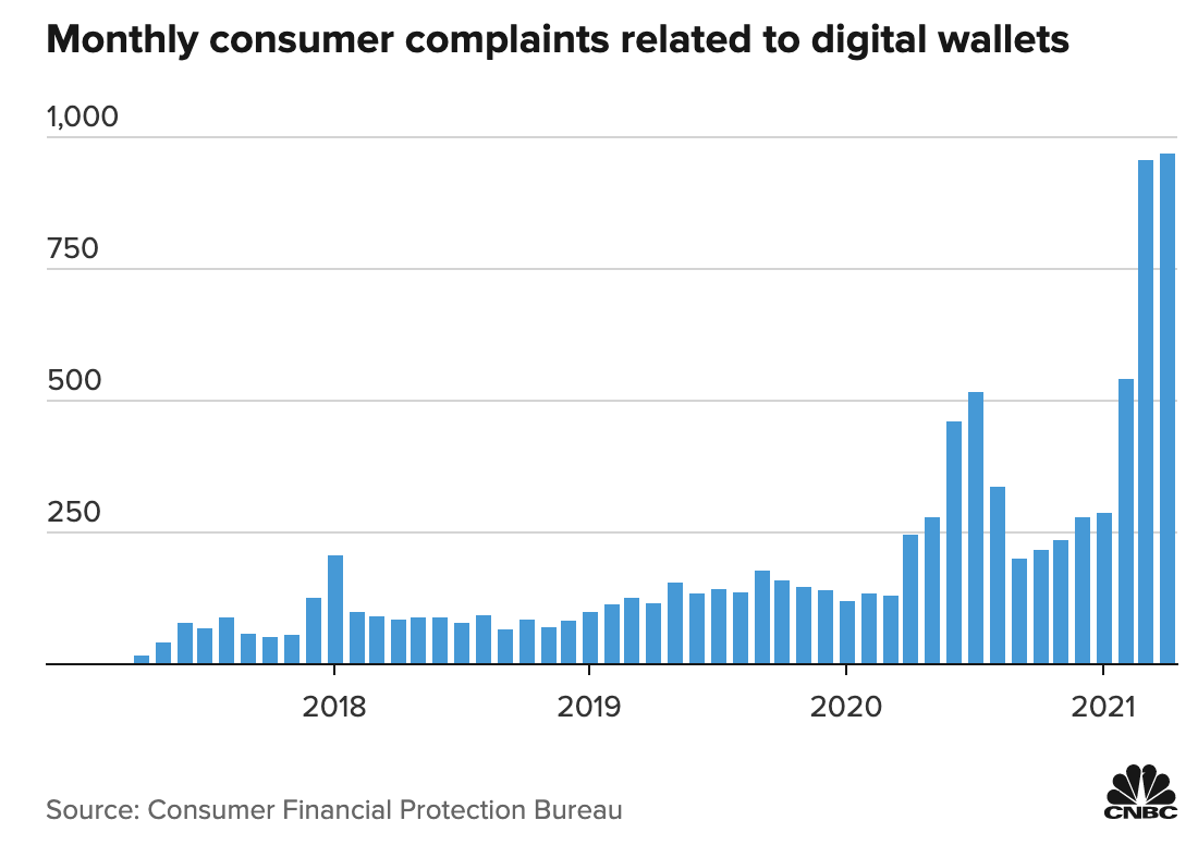 Monthly consumer complaints related to digital wallets