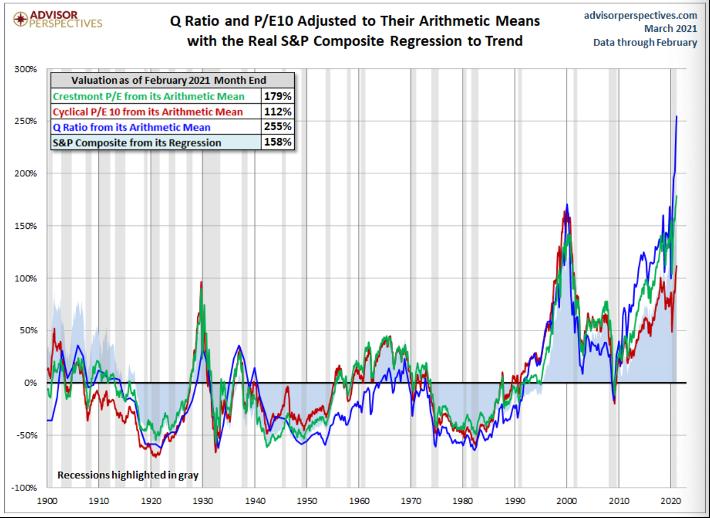 Q Ratio and P/E Ratio compare chart