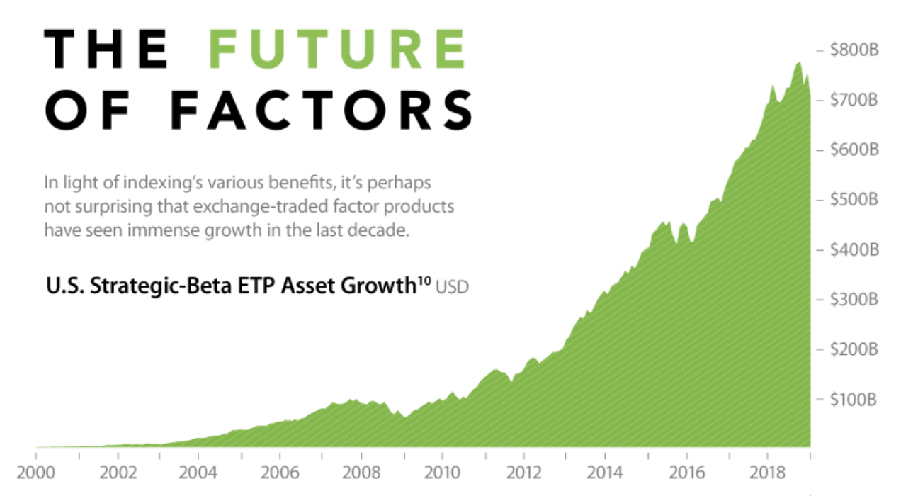 The future of factor investing