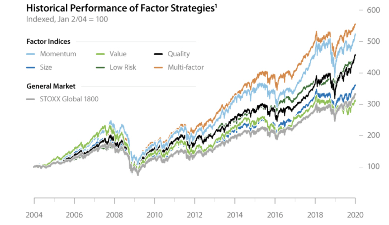 Historical performance of factor investing ETFs