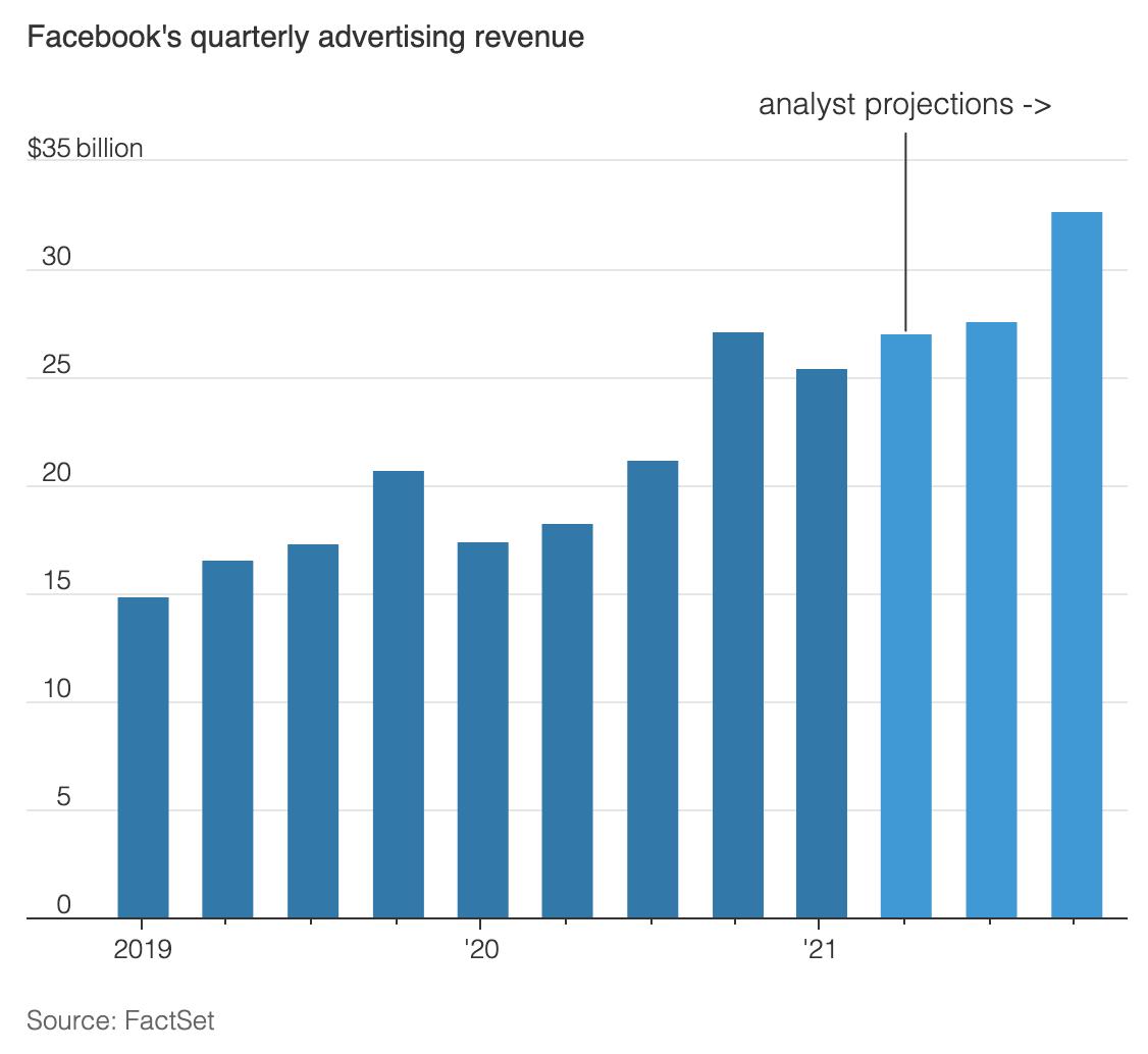 Facebook's quarterly advertising revenue