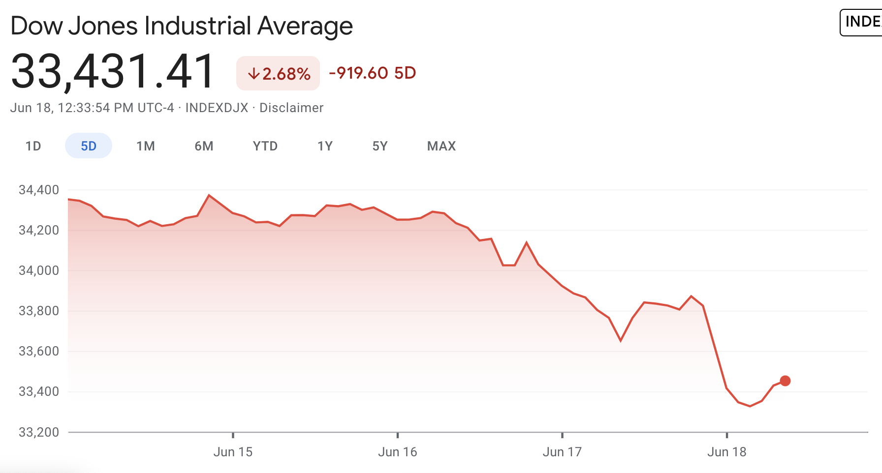 Chart of Dow Jones drops 400 points in a single day