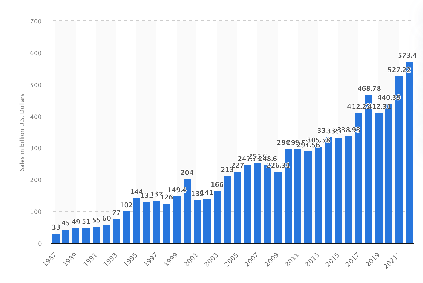 Line chart of Semiconductor market size worldwide