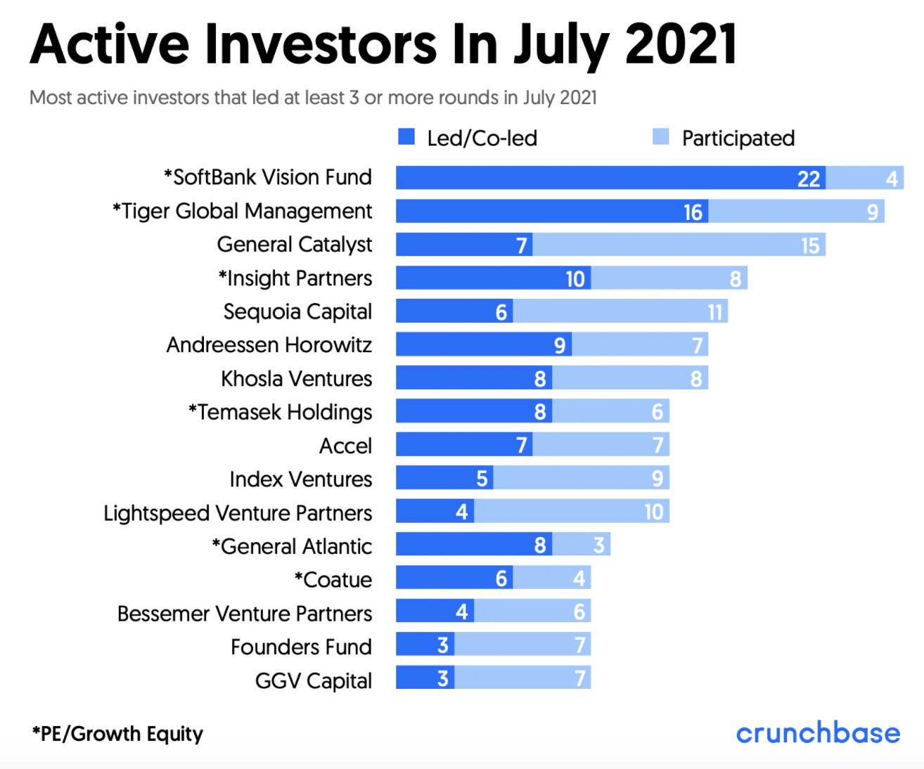Active Investors In July 2021