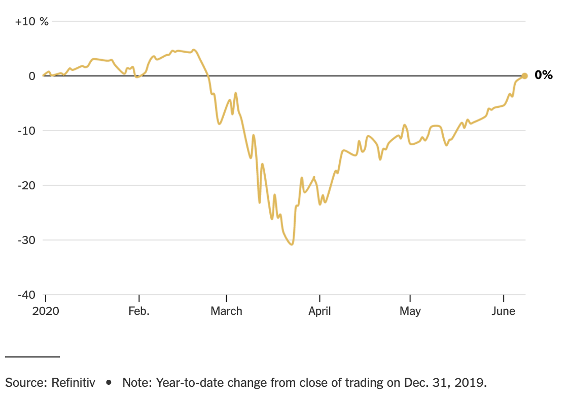 Chart tend of the S&P 500 in 2020