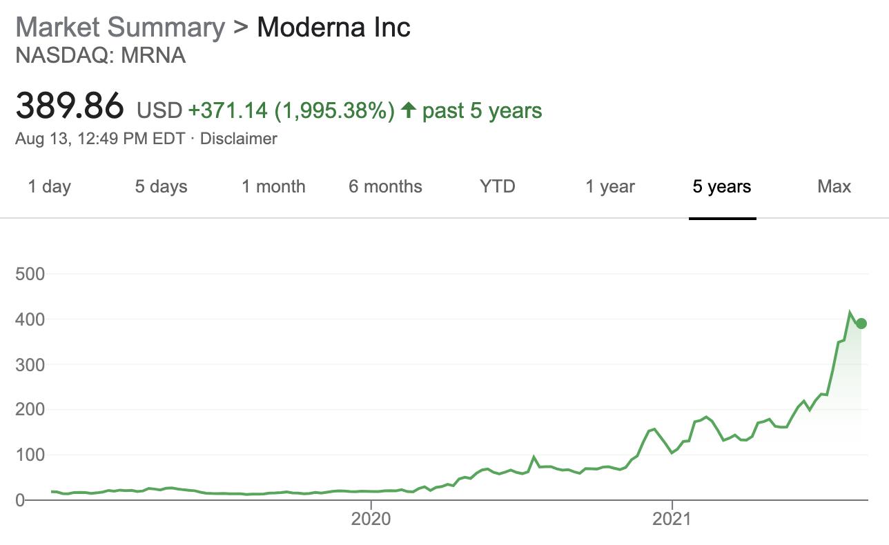 Market summary of Moderna
