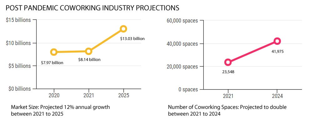 Post pandemic coworking industry projections