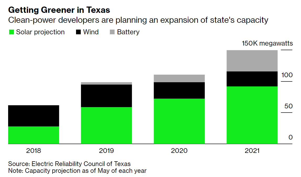 graph showing renewables investment in Texas