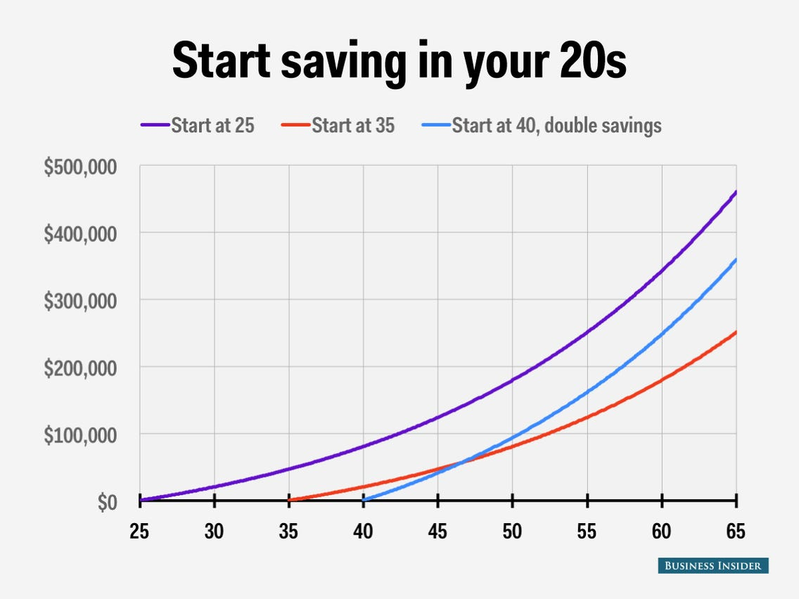 Chart about start saving in your 20s