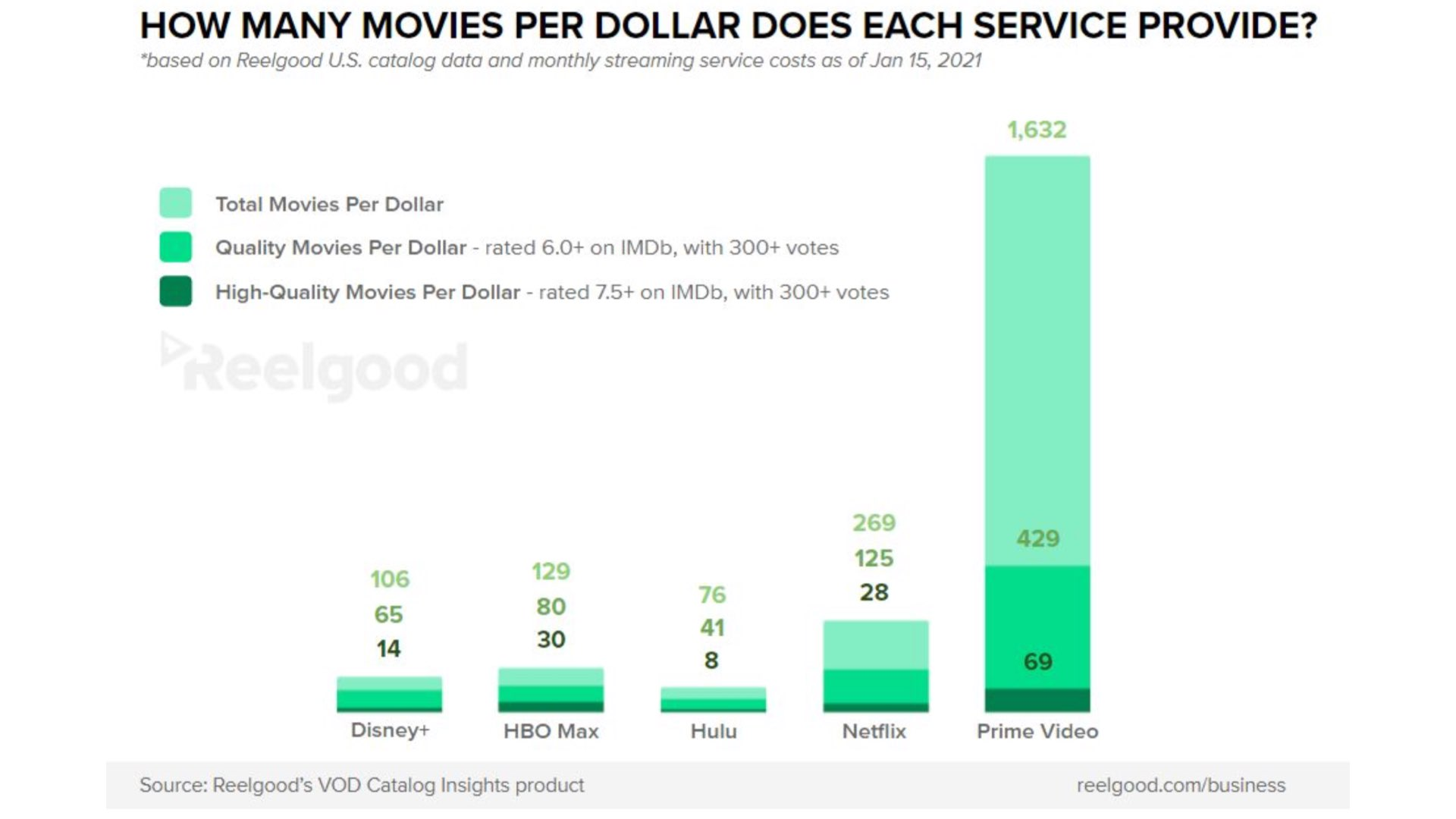 Line chart of total movies per dollar by service provider