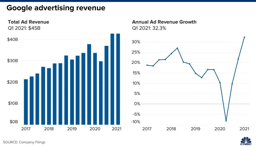 Google advertising revenue chars