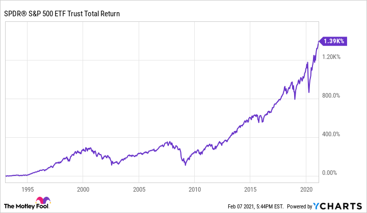 An alternative to investing in a 401(k) is putting your money in an ETF that follows an index