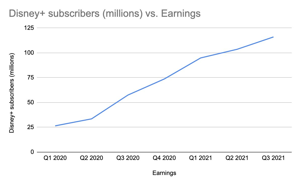Disney+ subscribers (M) vs. Earnings chart