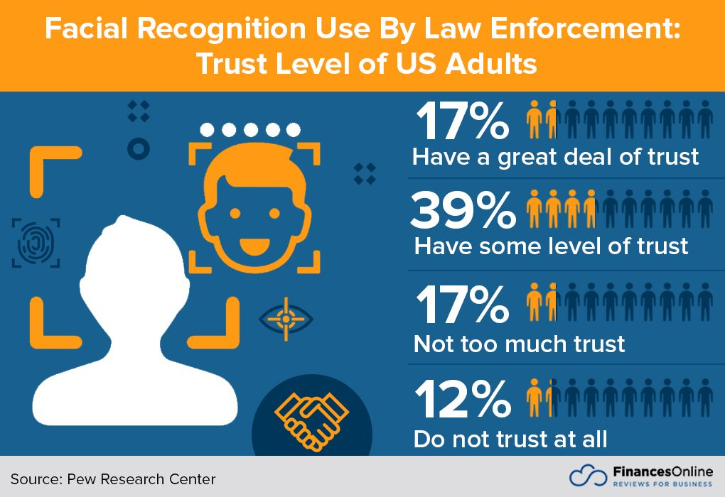 Trust level report of US adults for Facial Recognition use