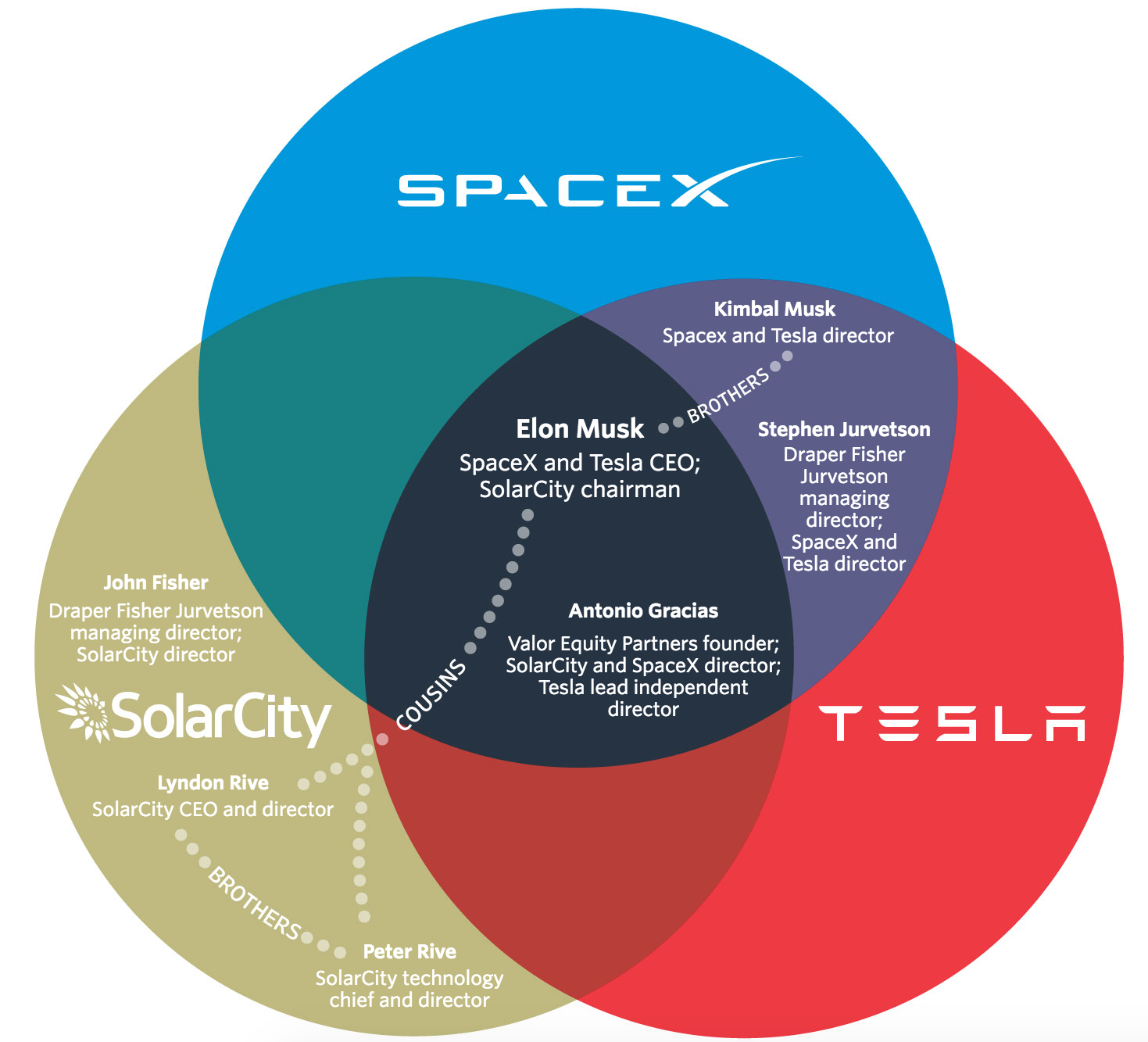 SpaceX Management Map