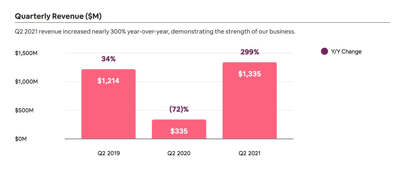 Quarterly Revenue ($M)