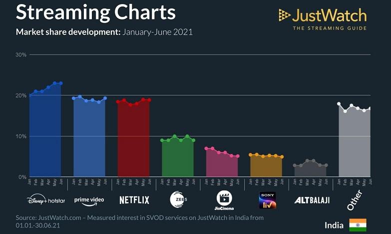 Streaming Charts