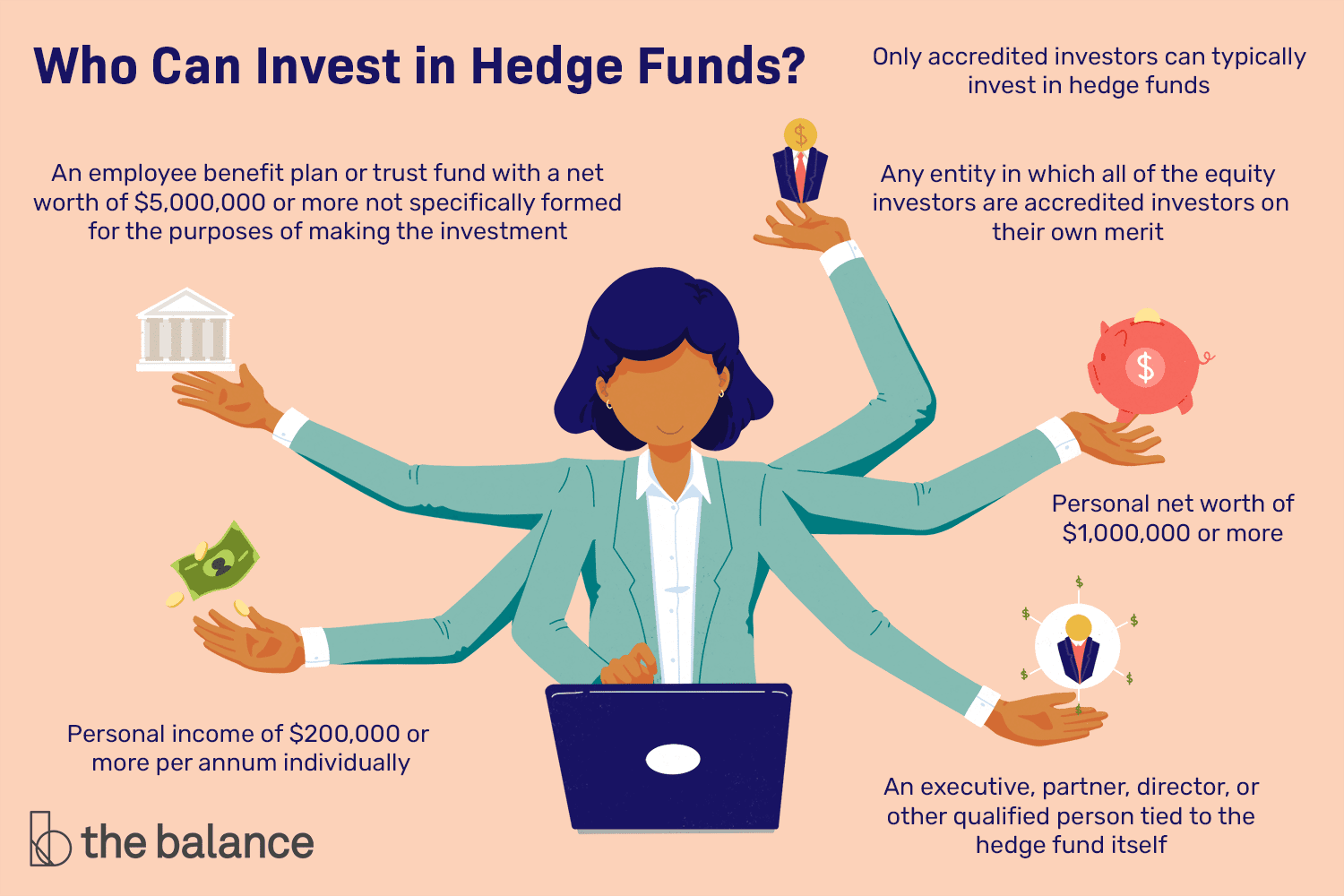 Who can invest in Hedge Funds?